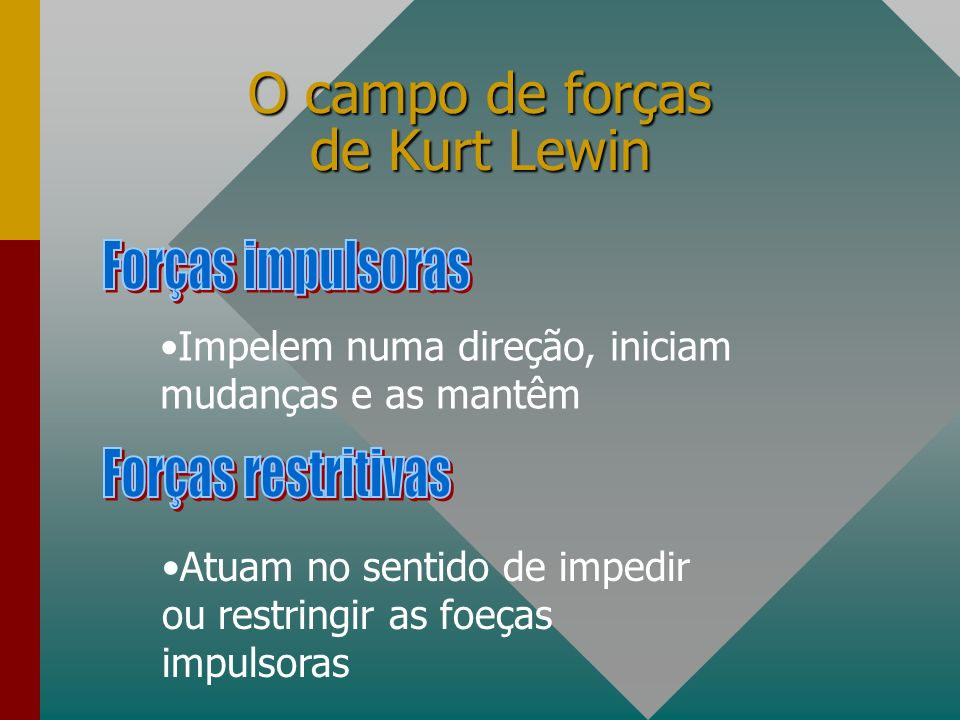 O campo de forças de Kurt Lewin