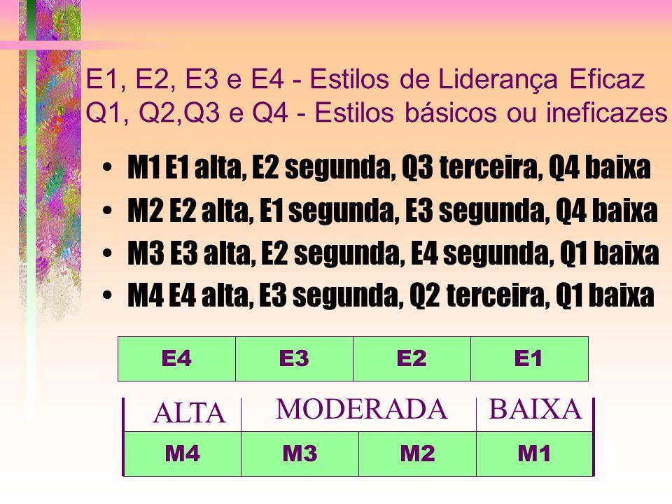 M1 E1 alta, E2 segunda, Q3 terceira, Q4 baixa