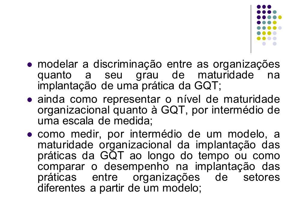 modelar a discriminação entre as organizações quanto a seu grau de maturidade na implantação de uma prática da GQT;