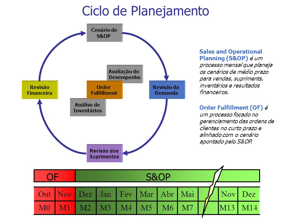 Ciclo de Planejamento OF S&OP M2 Out M1 M5 Mar M4 Fev M3 Jan M0 Dez