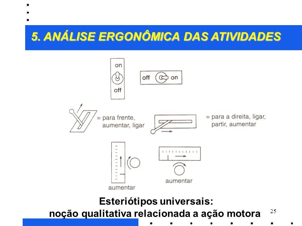 Esteriótipos universais: noção qualitativa relacionada a ação motora