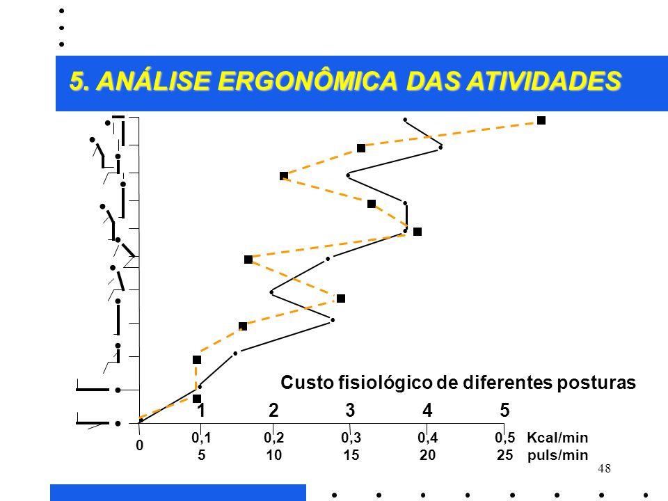 Custo fisiológico de diferentes posturas