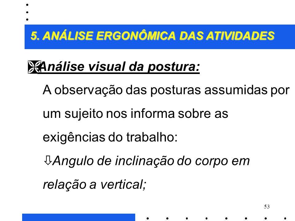 Análise visual da postura: