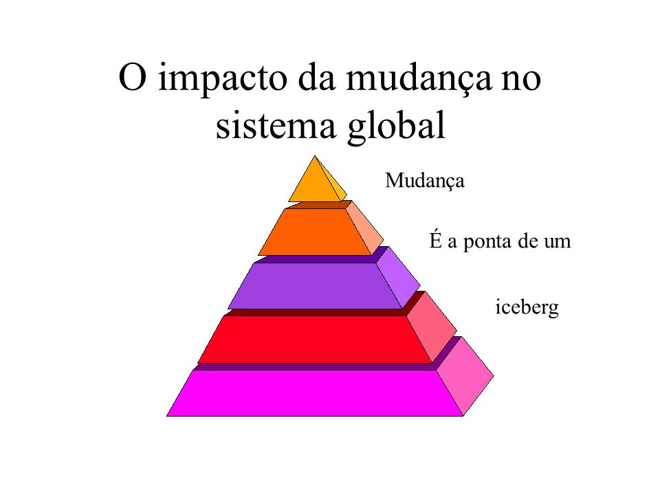 O impacto da mudança no sistema global