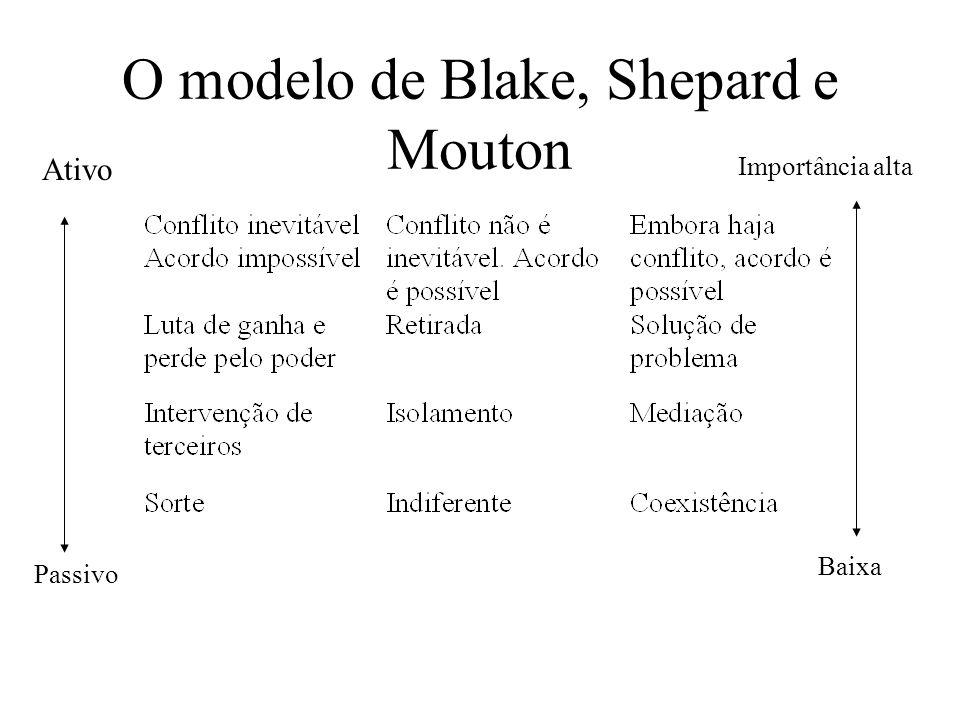 O modelo de Blake, Shepard e Mouton