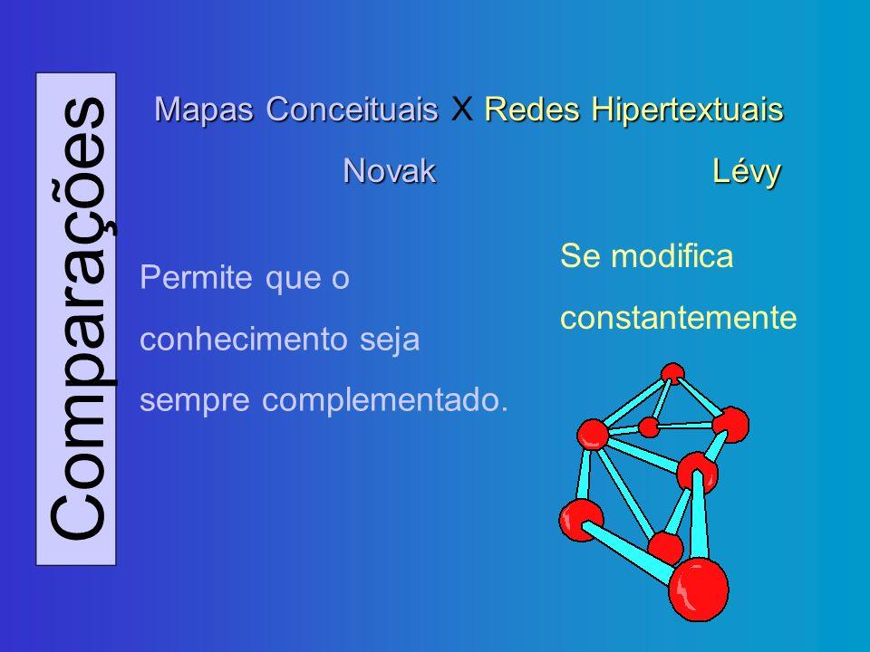Comparações Mapas Conceituais X Redes Hipertextuais Novak Lévy