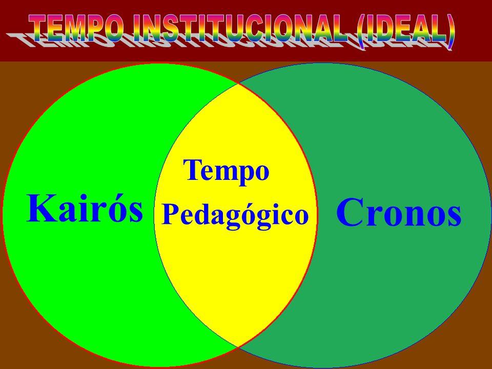 TEMPO INSTITUCIONAL (IDEAL)