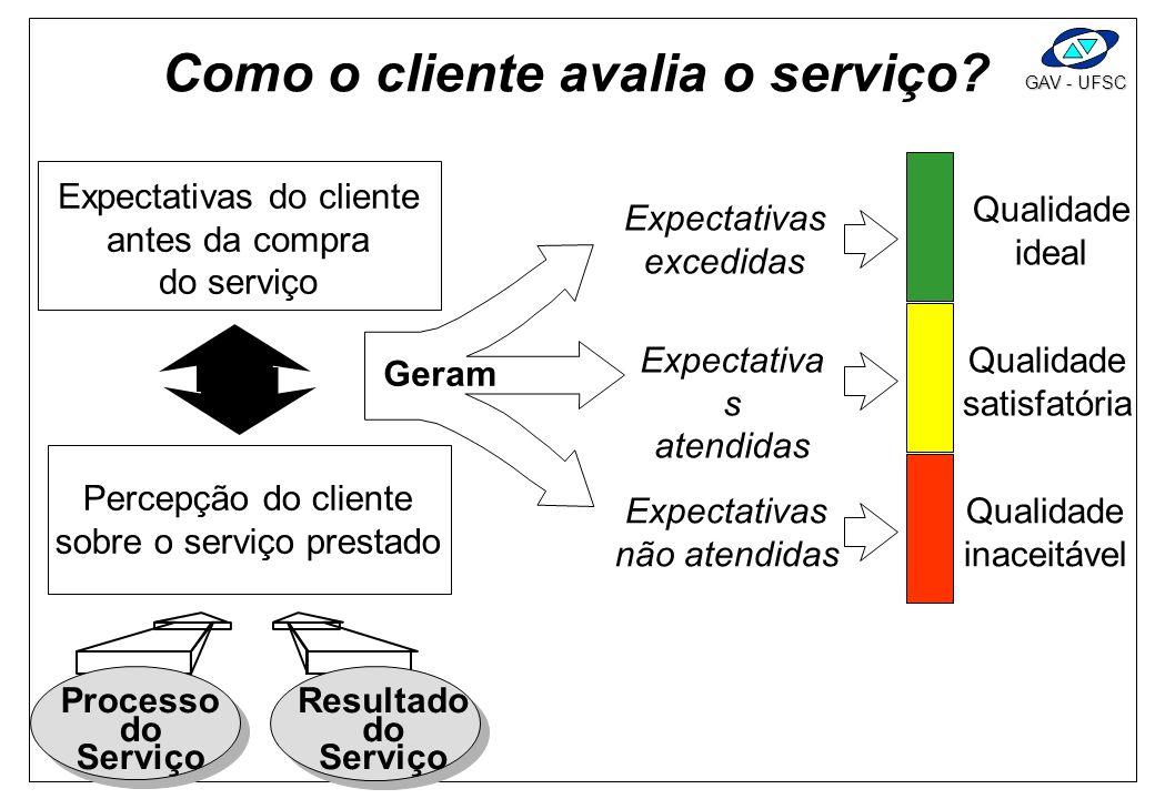 Como o cliente avalia o serviço