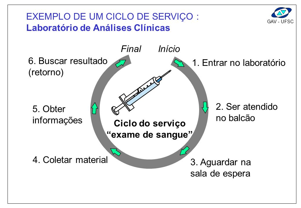 EXEMPLO DE UM CICLO DE SERVIÇO :