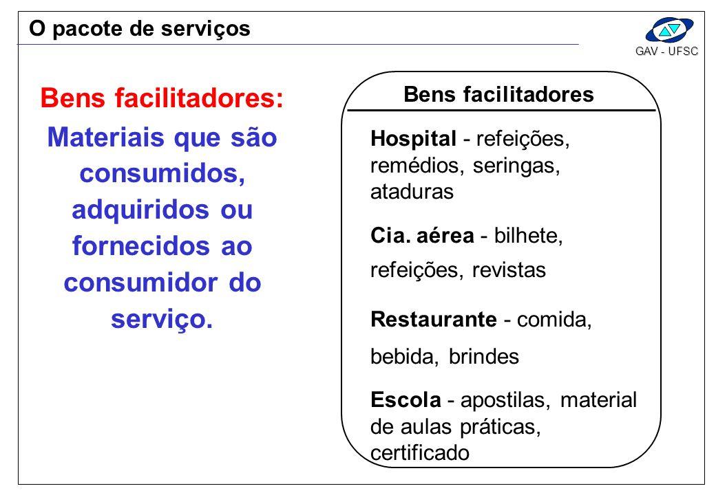 O pacote de serviços Bens facilitadores: Bens facilitadores. Materiais que são consumidos, adquiridos ou fornecidos ao consumidor do serviço.