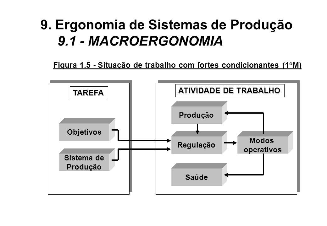 Figura 1.5 - Situação de trabalho com fortes condicionantes (1oM)