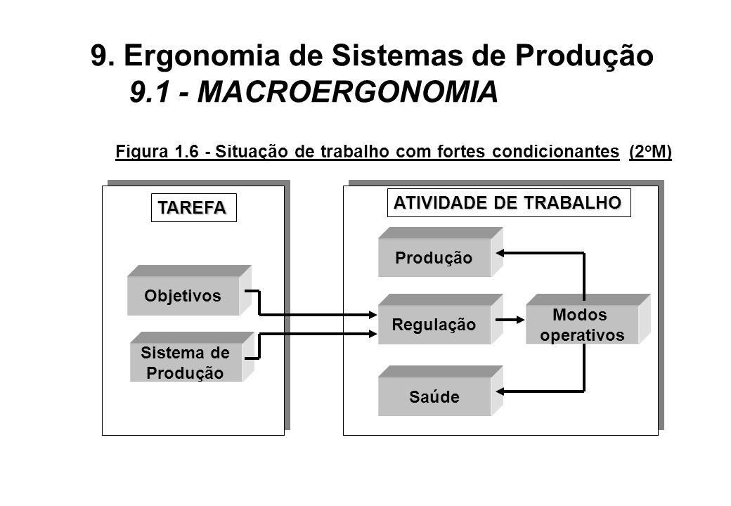 Figura 1.6 - Situação de trabalho com fortes condicionantes (2oM)