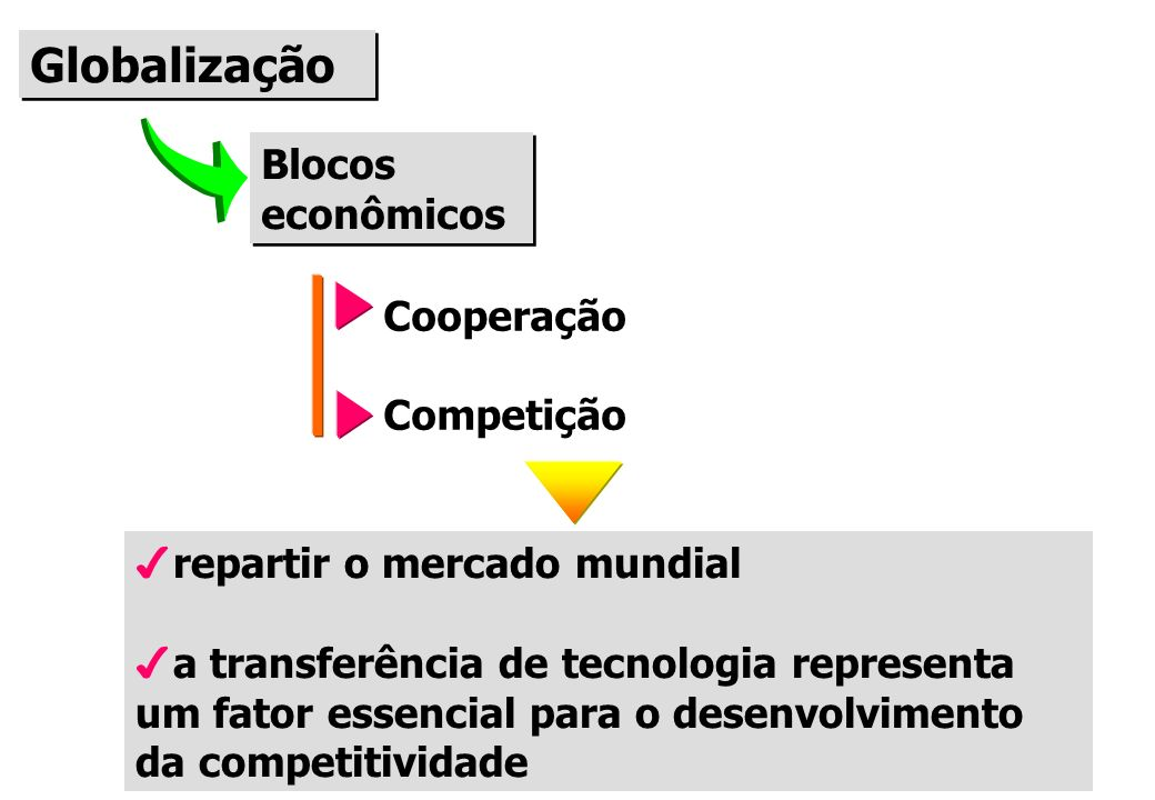Globalização Blocos econômicos Cooperação Competição
