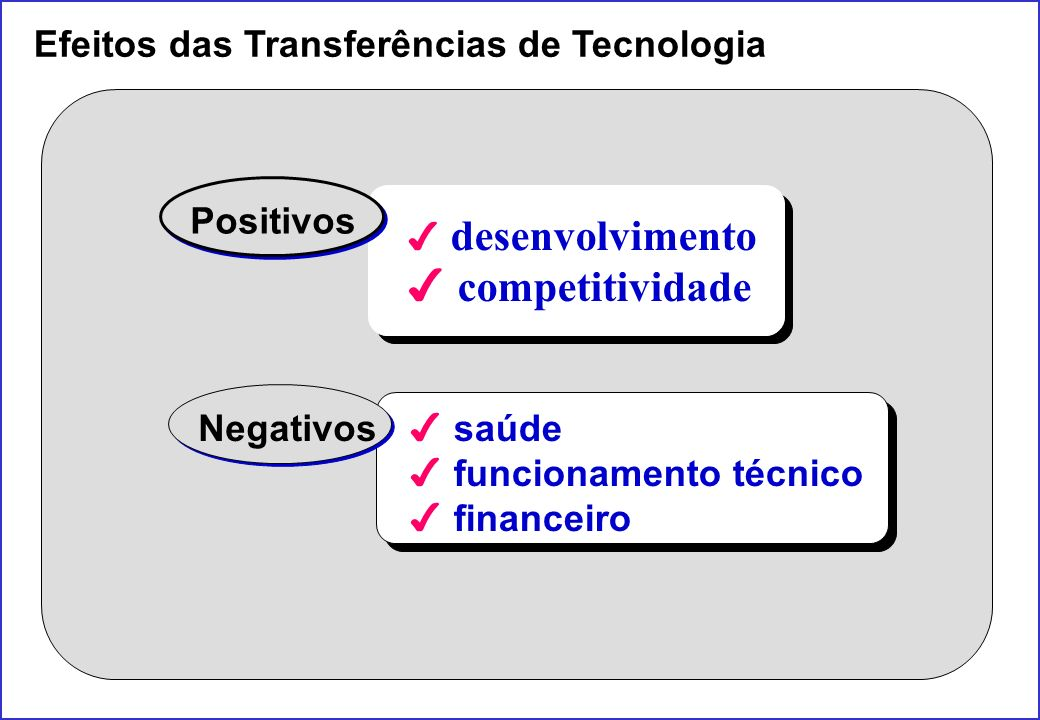 competitividade Efeitos das Transferências de Tecnologia Positivos