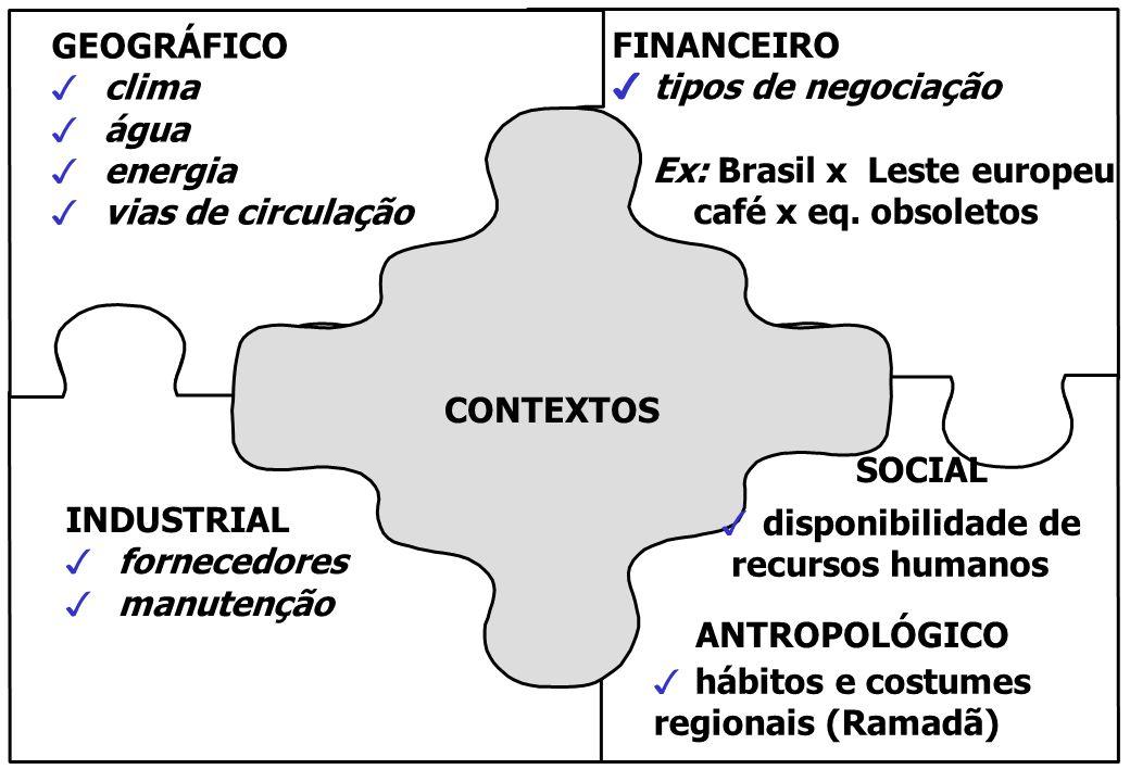 GEOGRÁFICO clima. água. energia. vias de circulação. FINANCEIRO. tipos de negociação. Ex: Brasil x Leste europeu.
