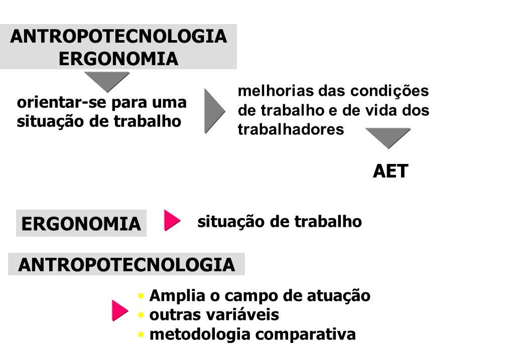 ANTROPOTECNOLOGIA ERGONOMIA ANTROPOTECNOLOGIA