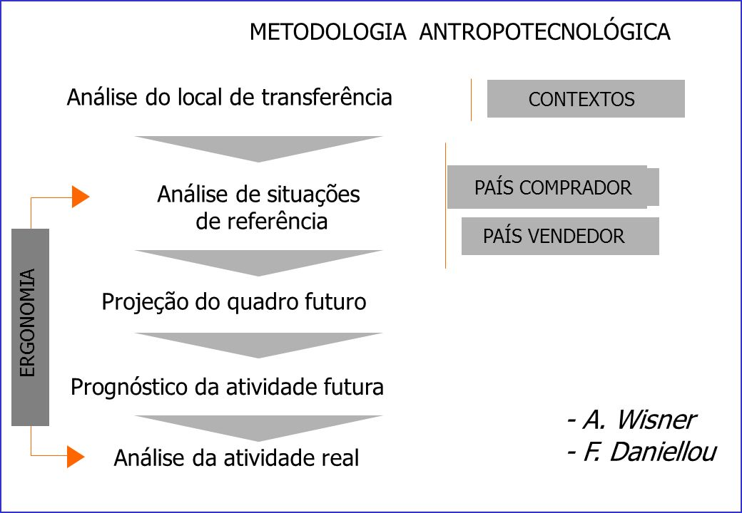- A. Wisner - F. Daniellou METODOLOGIA ANTROPOTECNOLÓGICA