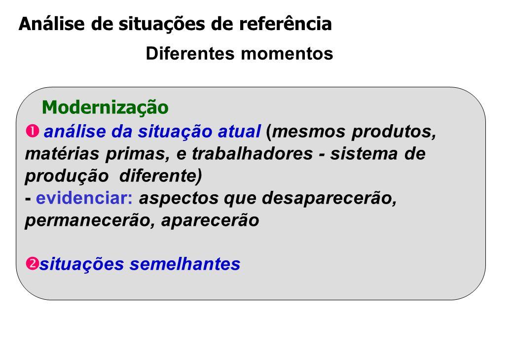 Análise de situações de referência