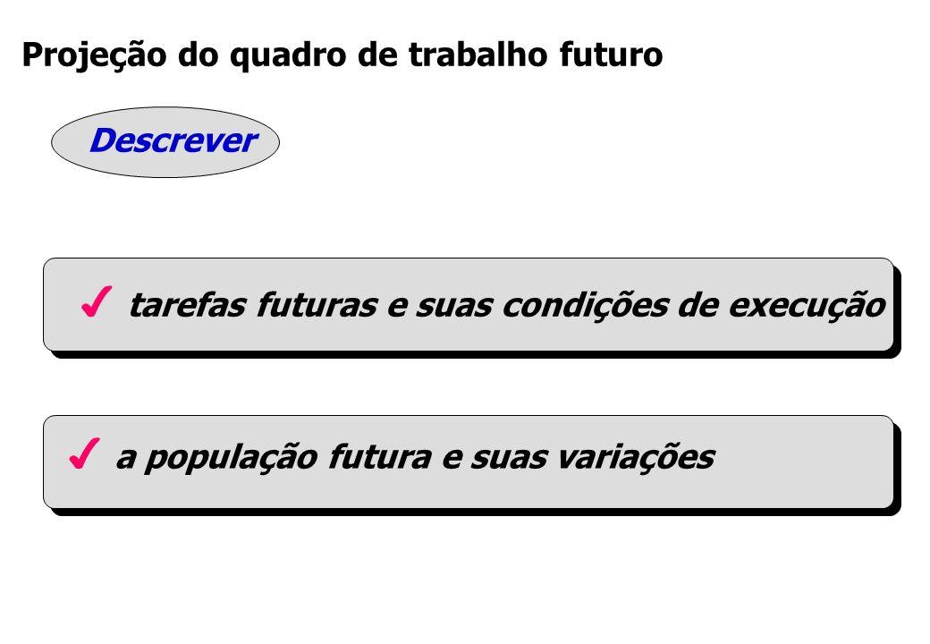 Projeção do quadro de trabalho futuro