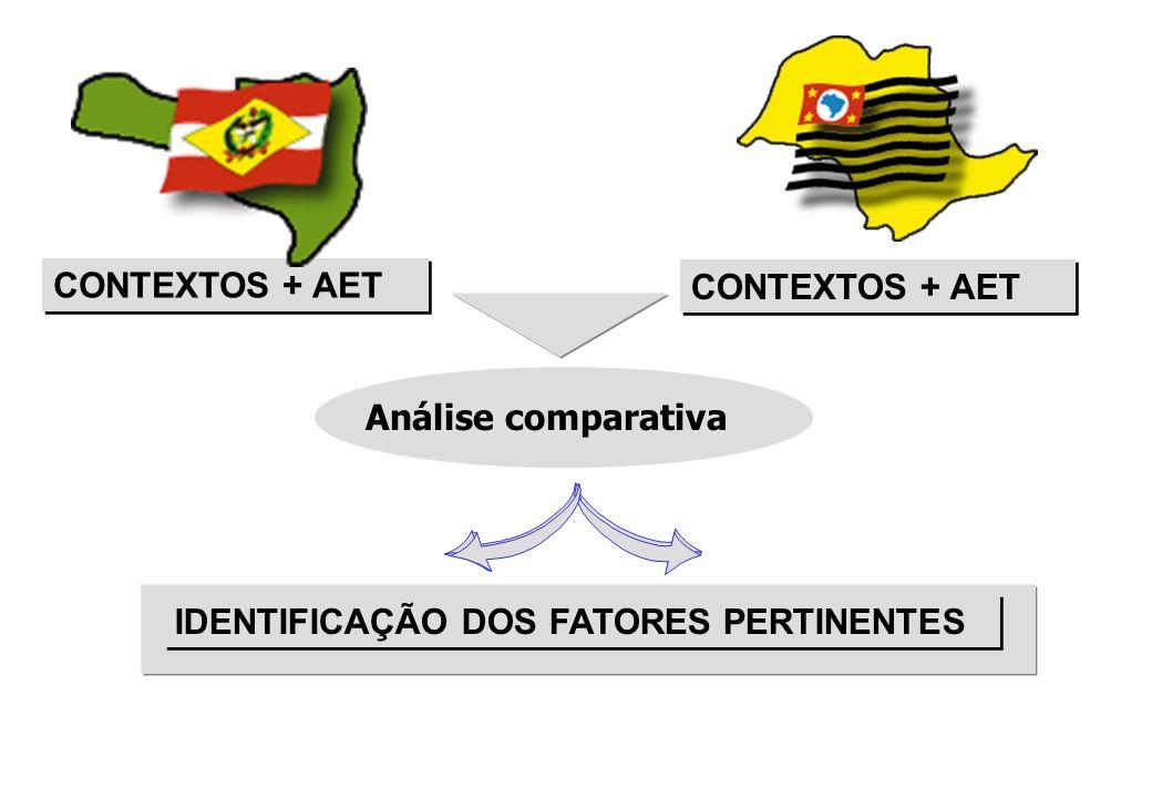 CONTEXTOS + AET CONTEXTOS + AET Análise comparativa IDENTIFICAÇÃO DOS FATORES PERTINENTES