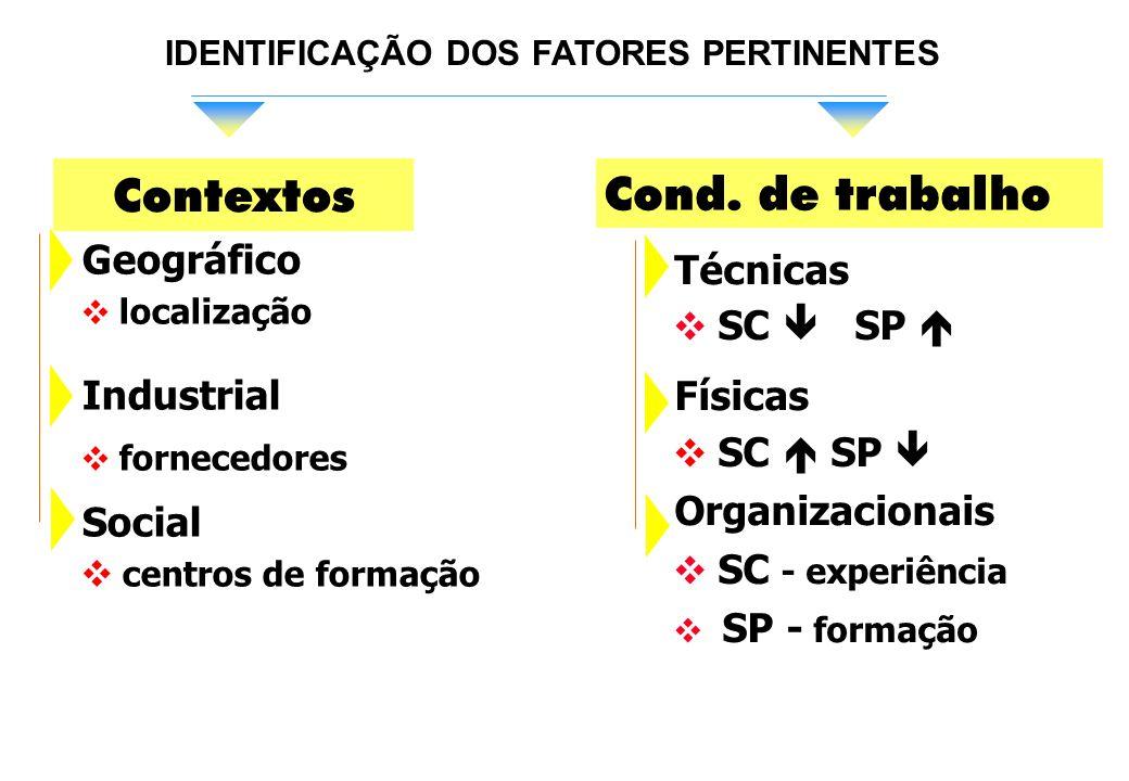 Contextos Cond. de trabalho Geográfico Técnicas SC  SP  Industrial