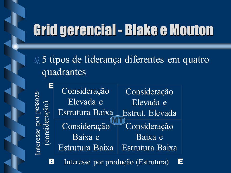 Grid gerencial - Blake e Mouton