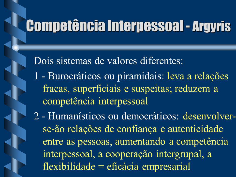 Competência Interpessoal - Argyris