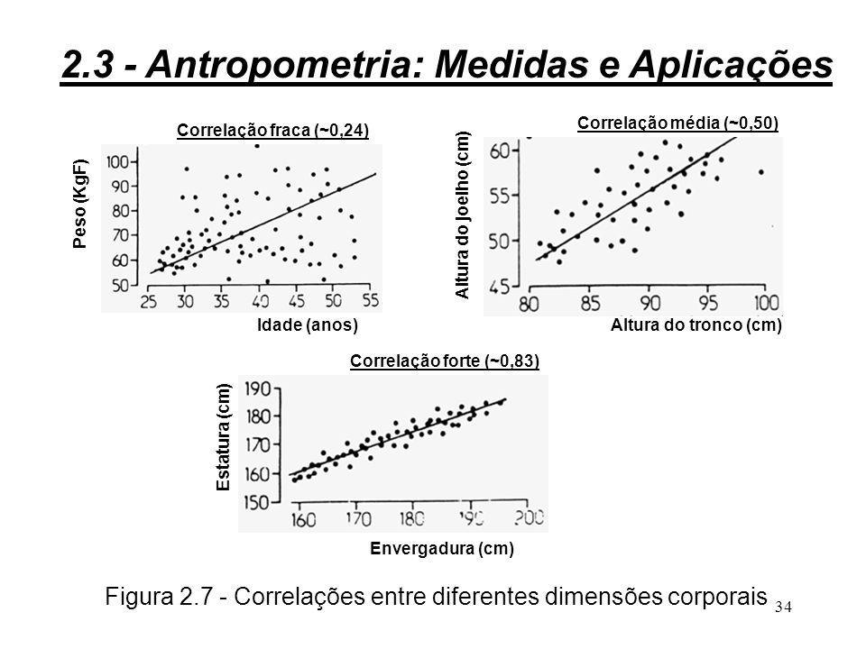 Figura 2.7 - Correlações entre diferentes dimensões corporais