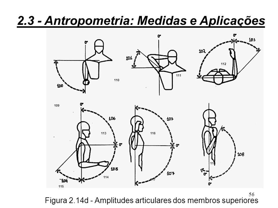 Figura 2.14d - Amplitudes articulares dos membros superiores
