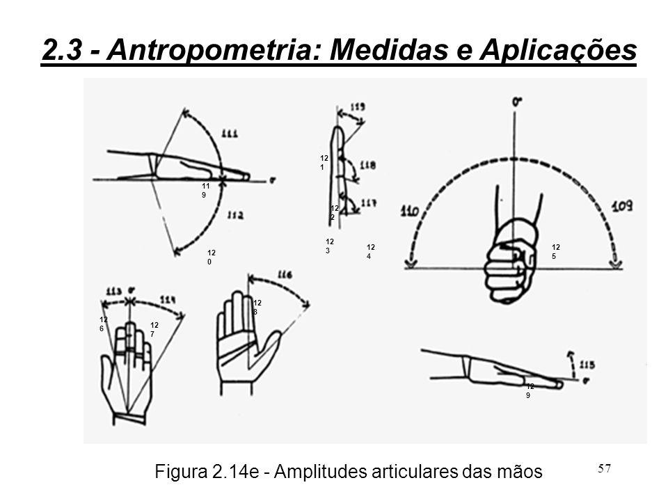 Figura 2.14e - Amplitudes articulares das mãos