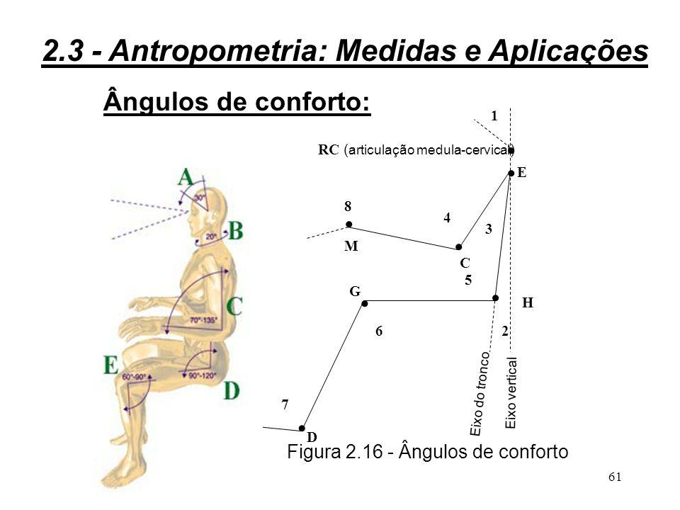 Figura 2.16 - Ângulos de conforto