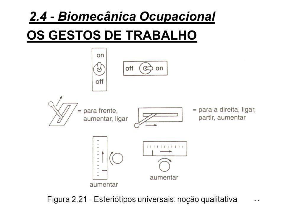 Figura 2.21 - Esteriótipos universais: noção qualitativa
