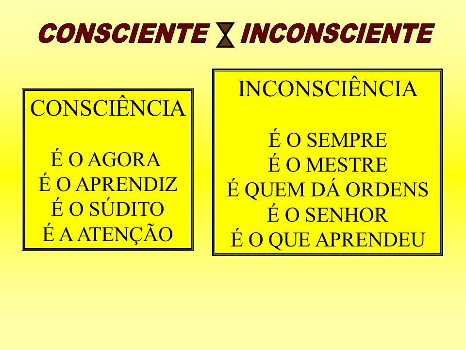 CONSCIENTE INCONSCIENTE INCONSCIÊNCIA CONSCIÊNCIA É O SEMPRE