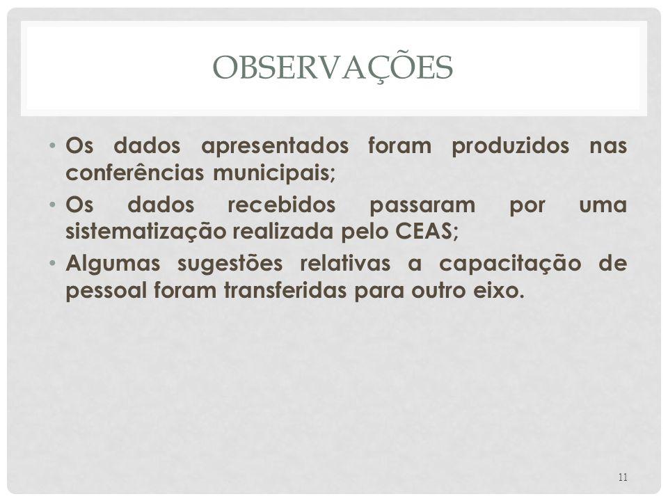 OBSERVAÇÕES Os dados apresentados foram produzidos nas conferências municipais;