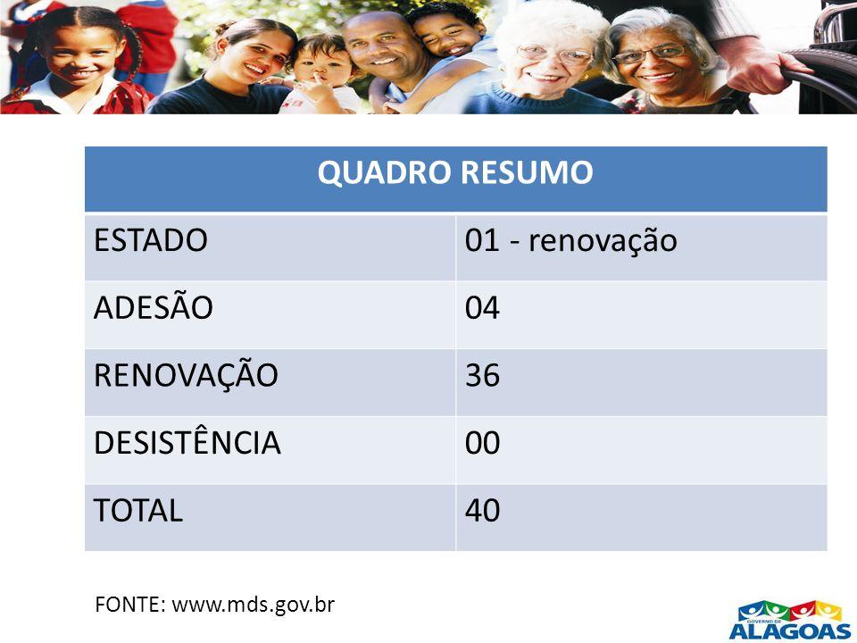 QUADRO RESUMO ESTADO 01 - renovação ADESÃO 04 RENOVAÇÃO 36 DESISTÊNCIA
