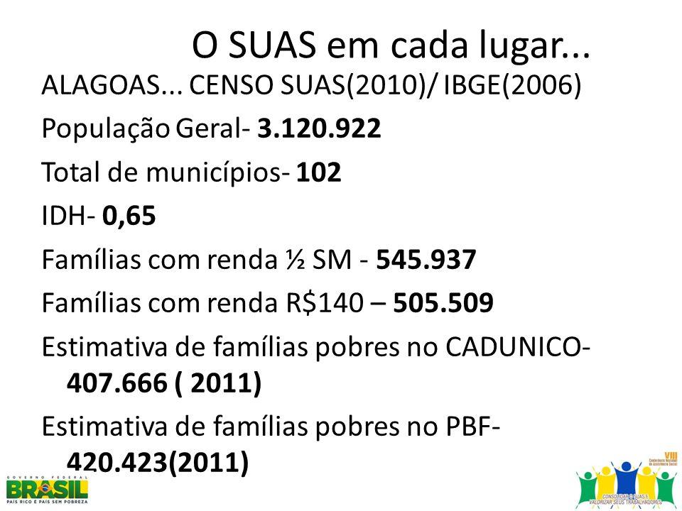 O SUAS em cada lugar... ALAGOAS... CENSO SUAS(2010)/ IBGE(2006)