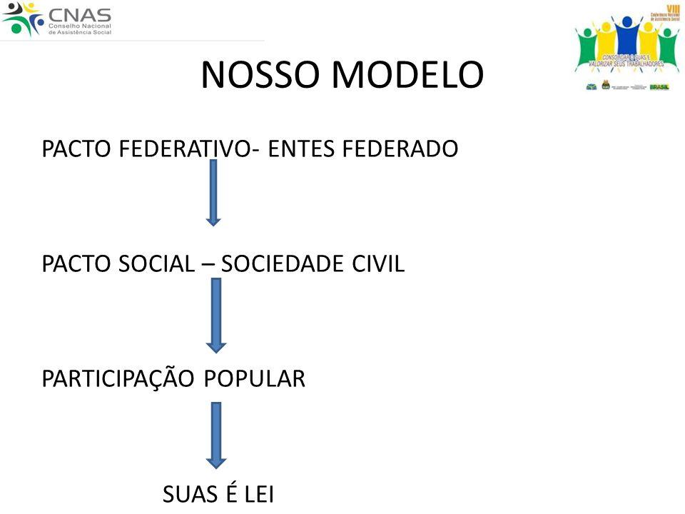 NOSSO MODELO PACTO FEDERATIVO- ENTES FEDERADO PACTO SOCIAL – SOCIEDADE CIVIL PARTICIPAÇÃO POPULAR SUAS É LEI