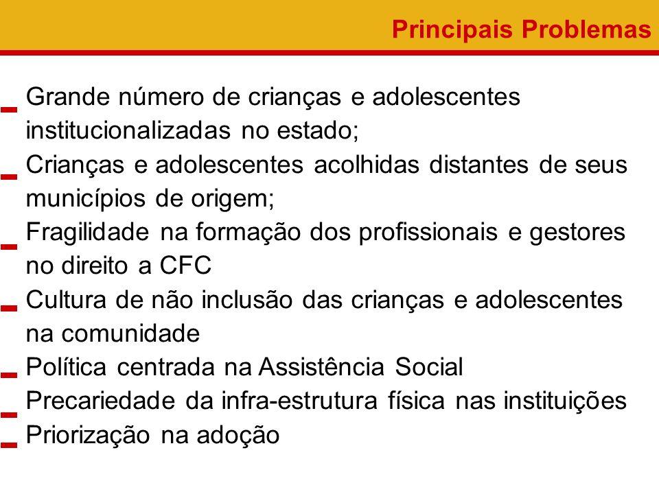 Principais Problemas Grande número de crianças e adolescentes institucionalizadas no estado;