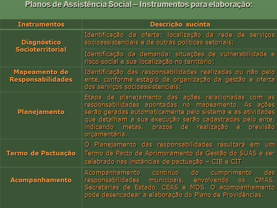 Planos de Assistência Social – Instrumentos para elaboração: