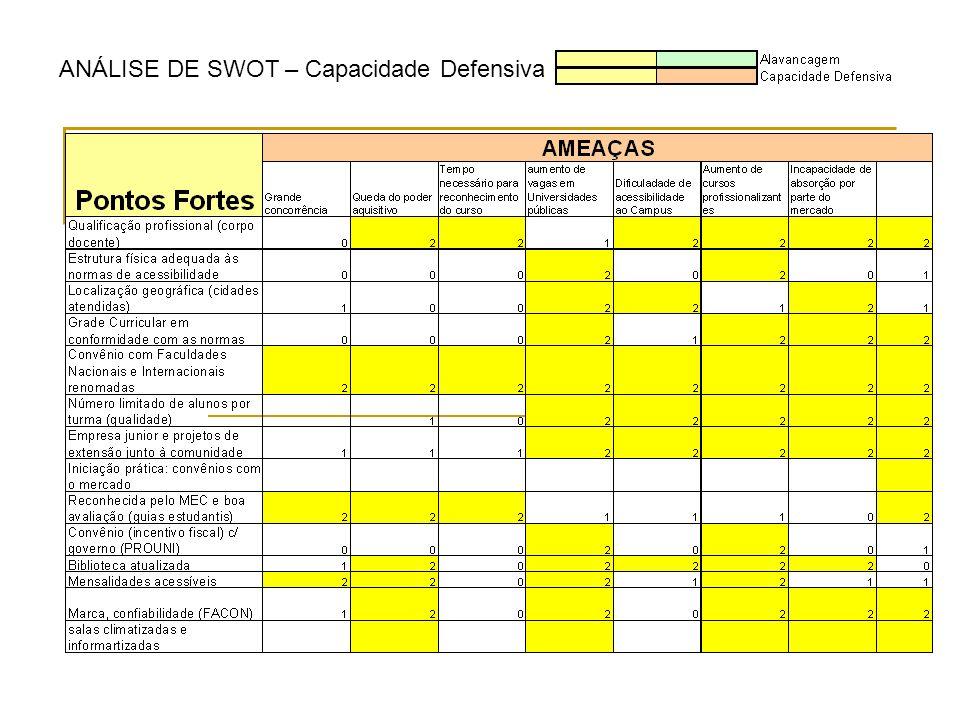 ANÁLISE DE SWOT – Capacidade Defensiva