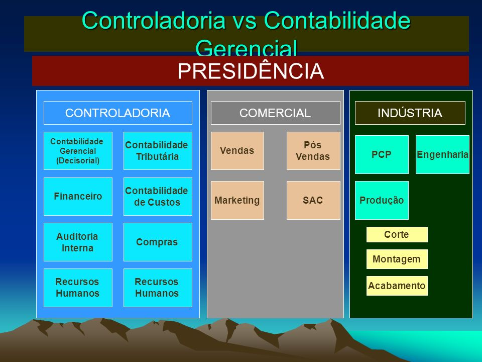 Controladoria vs Contabilidade Gerencial