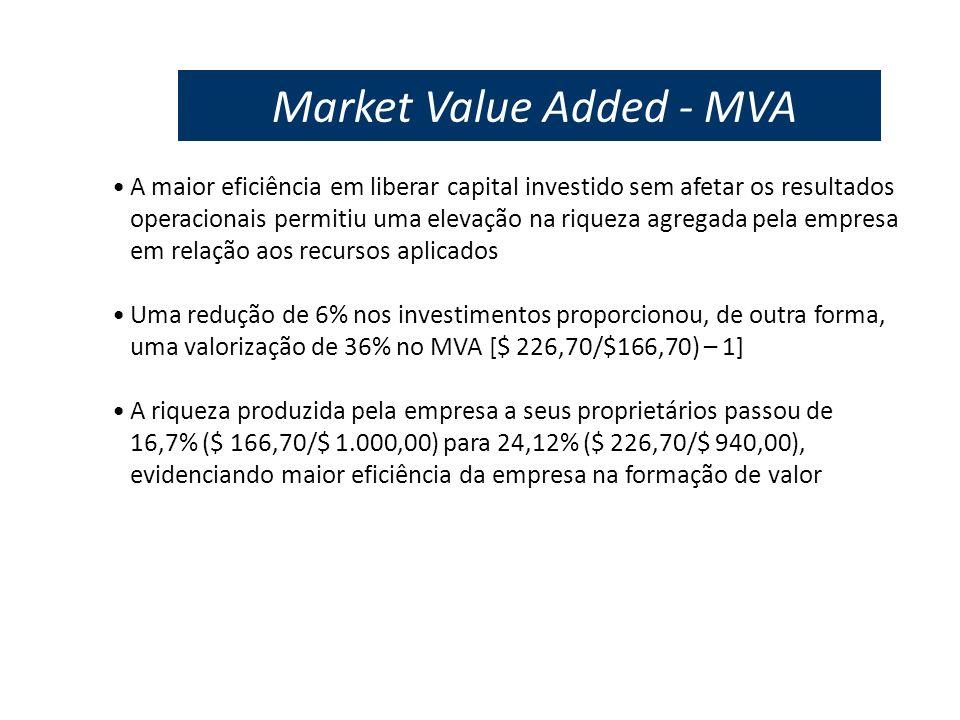 Market Value Added - MVA