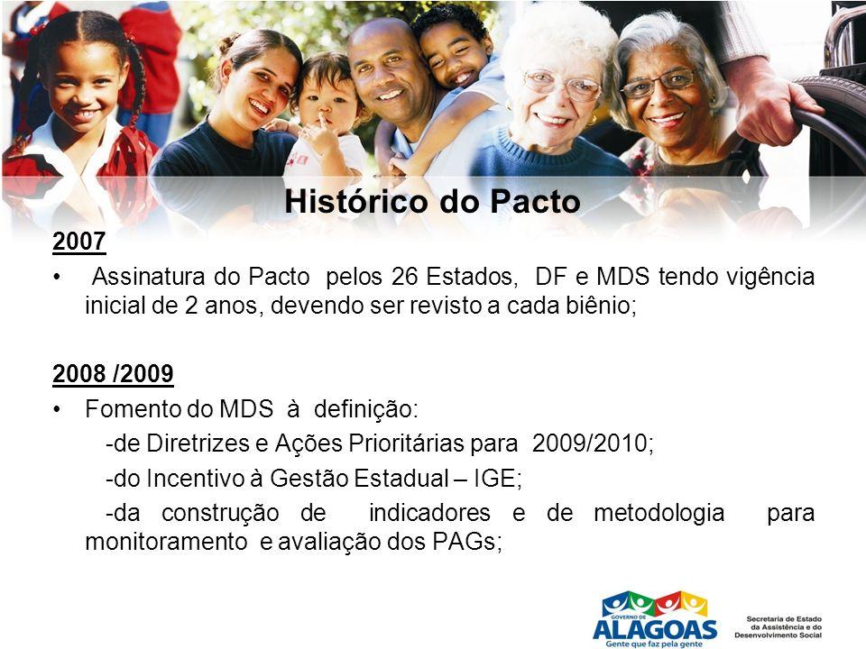 Histórico do Pacto2007. Assinatura do Pacto pelos 26 Estados, DF e MDS tendo vigência inicial de 2 anos, devendo ser revisto a cada biênio;