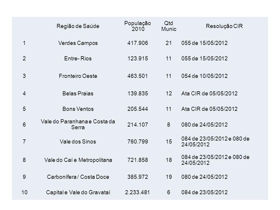 Vale do Paranhana e Costa da Serra 214.107 8 080 de 24/05/2012 7