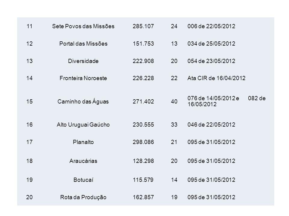 11 Sete Povos das Missões. 285.107. 24. 006 de 22/05/2012. 12. Portal das Missões. 151.753. 13.