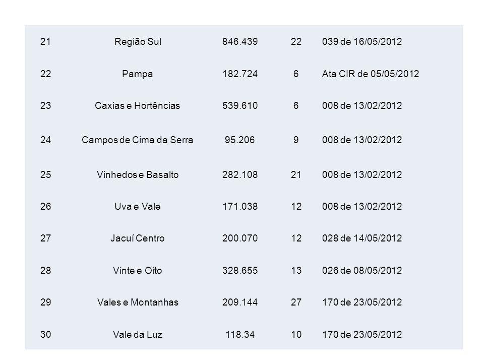 21 Região Sul. 846.439. 22. 039 de 16/05/2012. Pampa. 182.724. 6. Ata CIR de 05/05/2012. 23.