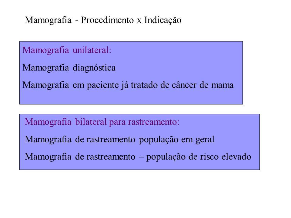 Mamografia - Procedimento x Indicação