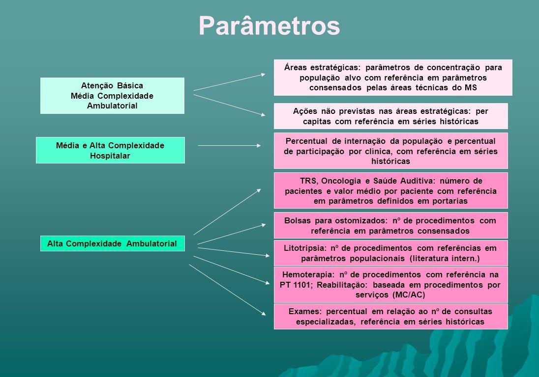 Parâmetros Áreas estratégicas: parâmetros de concentração para população alvo com referência em parâmetros consensados pelas áreas técnicas do MS.