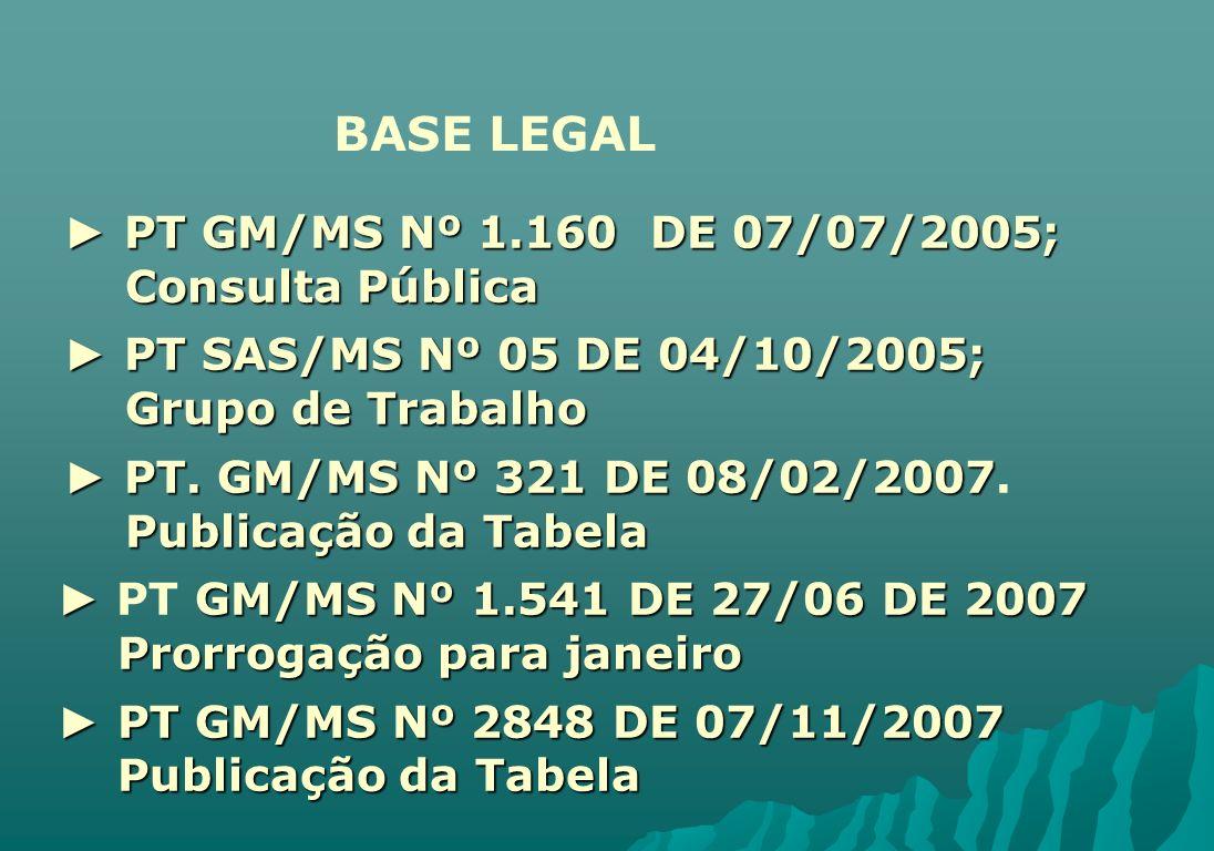 BASE LEGAL ► PT GM/MS Nº 1.160 DE 07/07/2005; Consulta Pública
