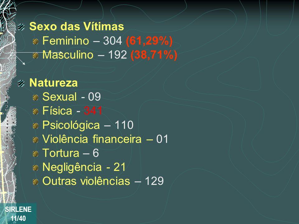 Violência financeira – 01 Tortura – 6 Negligência - 21